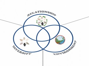 "Factors in an ""ecosystem"""