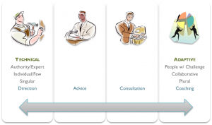 A spectrum of leadership styles, from authoritative to collaborative.