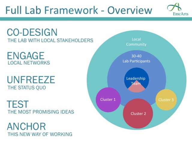 Our updated process framework for Community Innovation Labs, generated after conversations with our Innovation Team